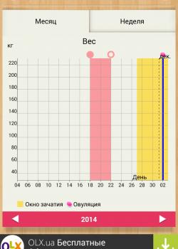 График веса в приложении Женский календарь